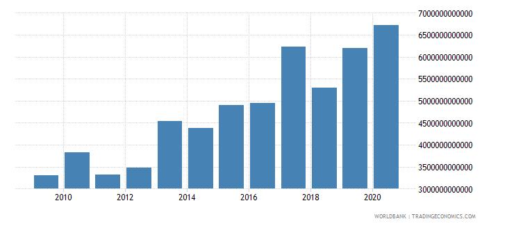 japan market capitalization of listed companies us dollar wb data