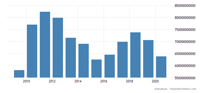 japan merchandise exports by the reporting economy us dollar wb data