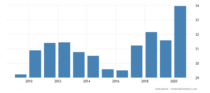 japan merchandise exports to developing economies in east asia  pacific percent of total merchandise exports wb data