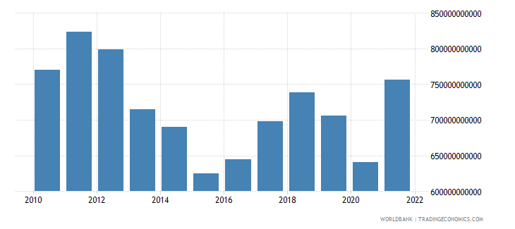 japan merchandise exports us dollar wb data