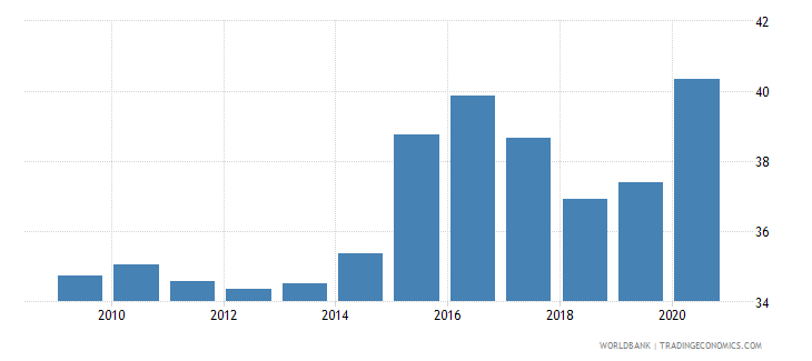 japan merchandise imports from developing economies in east asia  pacific percent of total merchandise imports wb data