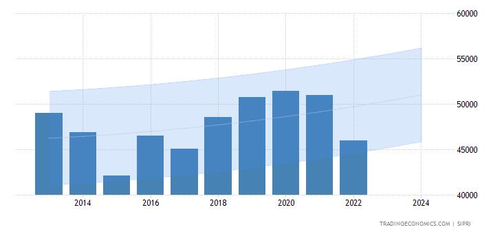 japan-military-expenditure-forecast.png?s=japanmil&v=201805021555v&forecast=2