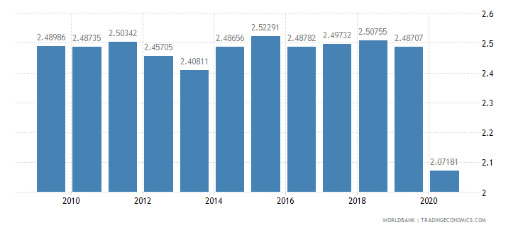 japan military expenditure percent of central government expenditure wb data