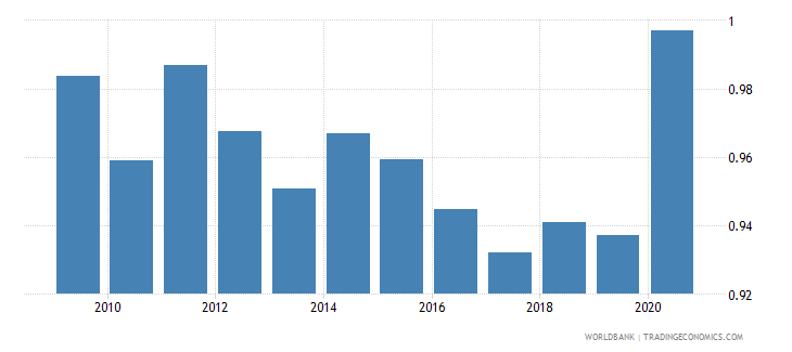 japan military expenditure percent of gdp wb data
