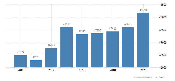 Japan Military Expenditure