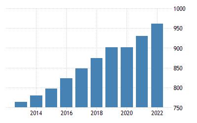 Japan Minimum Hourly Wages 2002 2019 Data2020 2022 2002 2019 Data 2020 2022