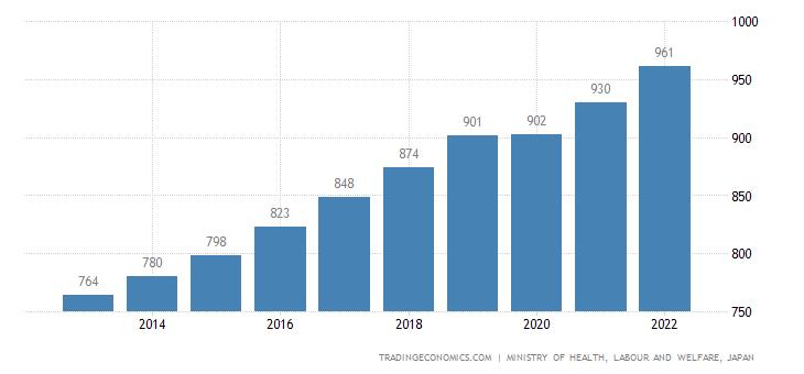 Japan  Minimum Hourly Wages