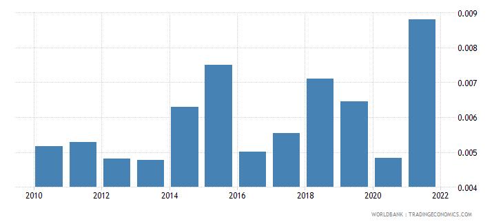 japan natural gas rents percent of gdp wb data