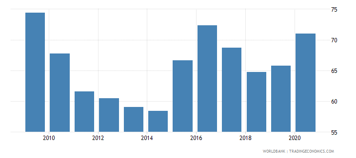 japan net barter terms of trade index 2000  100 wb data