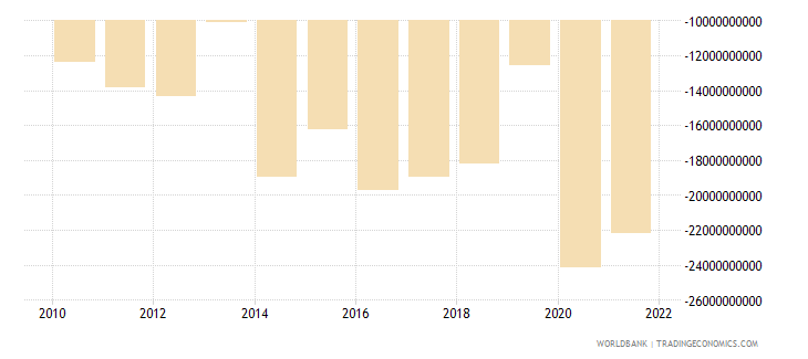 japan net current transfers bop us dollar wb data