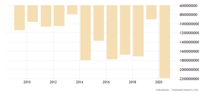 japan net current transfers from abroad us dollar wb data