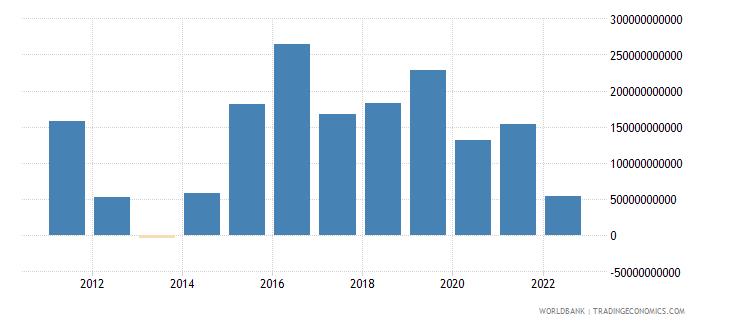 japan net financial account bop current us$ wb data