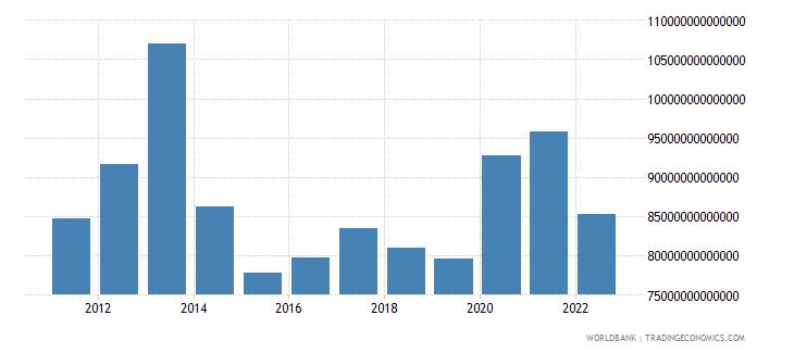 japan net foreign assets current lcu wb data