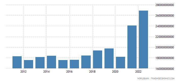 japan net income bop us dollar wb data