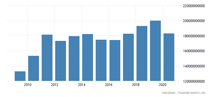 japan net income from abroad us dollar wb data