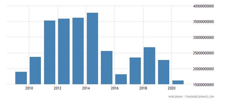 japan net taxes on products us dollar wb data