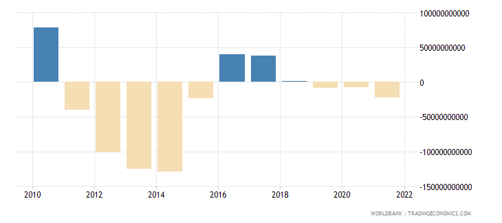 japan net trade in goods and services bop us dollar wb data