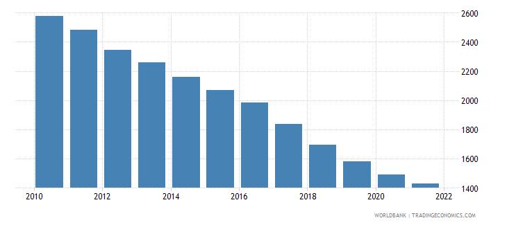japan number of infant deaths wb data