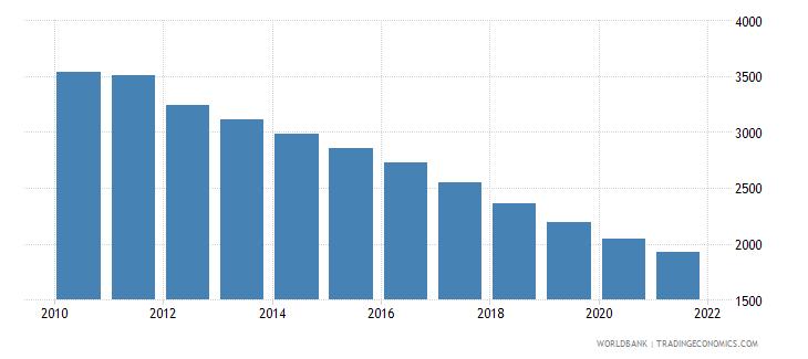 japan number of under five deaths wb data