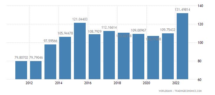 japan official exchange rate lcu per us dollar period average wb data
