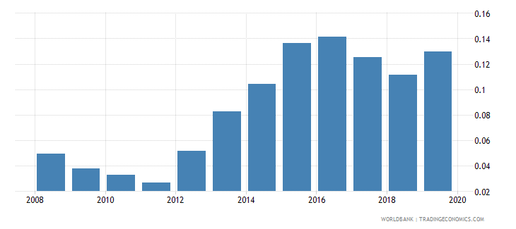 japan outstanding international public debt securities to gdp percent wb data
