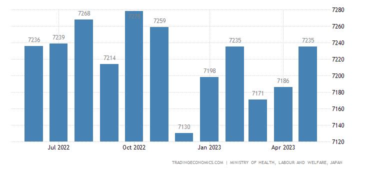 Japan Part Time Employment