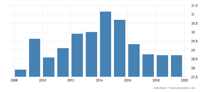 japan pension fund assets to gdp percent wb data