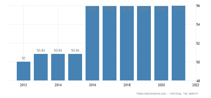 Japan Personal Income Tax Rate | 2019 | Data | Chart