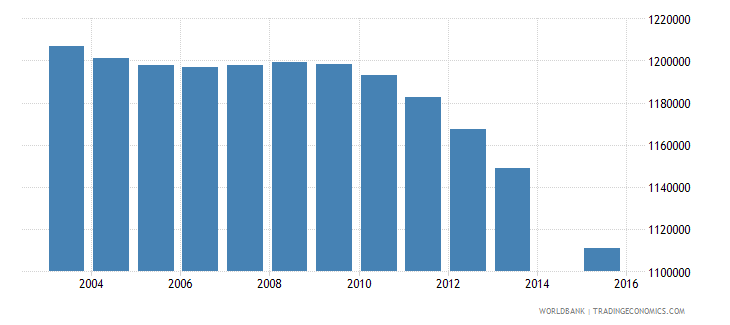 japan population age 10 total wb data