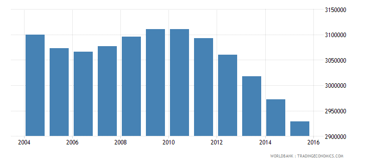 japan population ages 10 14 male wb data