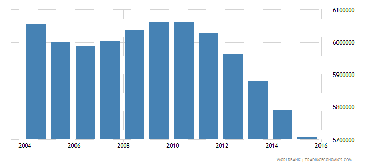 japan population ages 10 14 total wb data