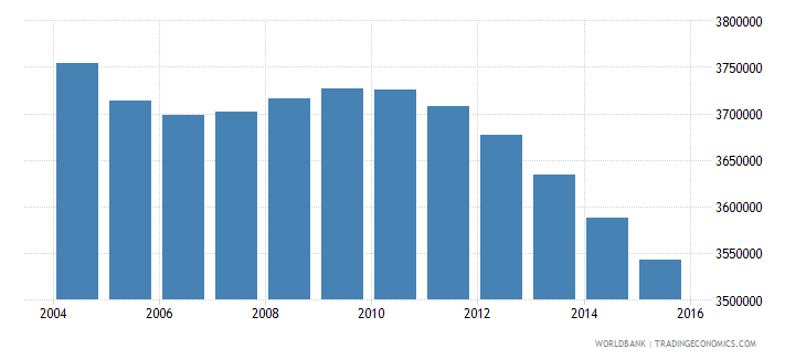 japan population ages 10 15 male wb data