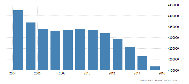 japan population ages 10 16 male wb data