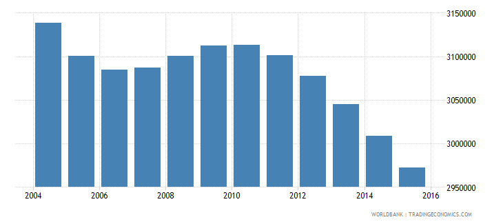 japan population ages 11 15 male wb data