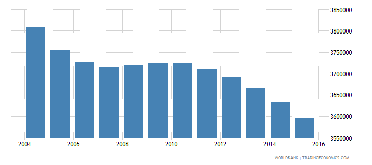 japan population ages 11 16 male wb data