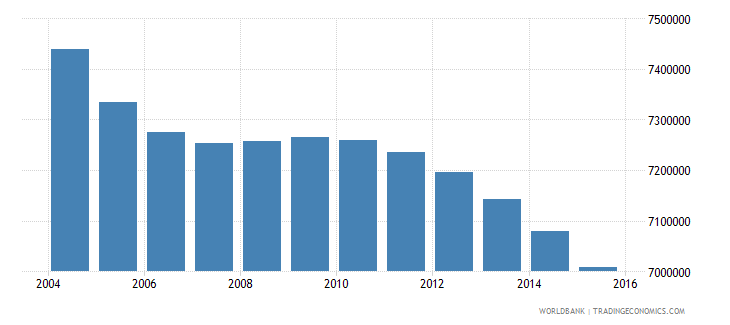 japan population ages 11 16 total wb data