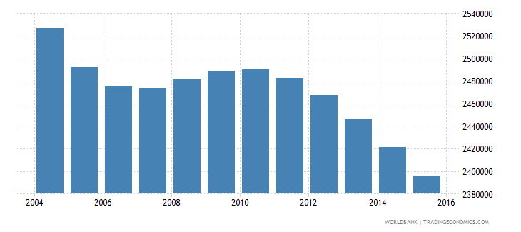 japan population ages 12 15 male wb data