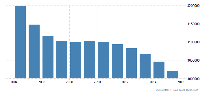 japan population ages 12 16 male wb data