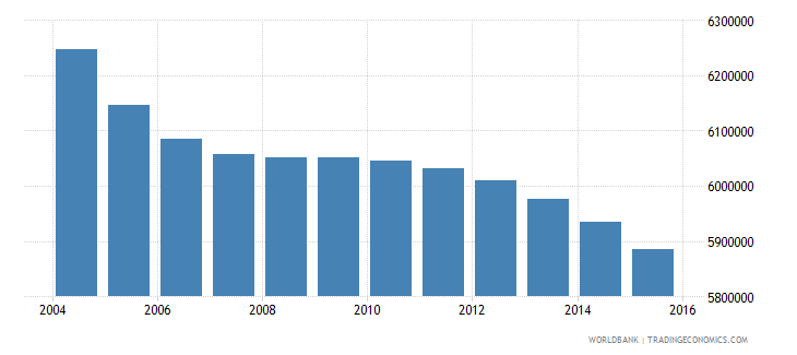 japan population ages 12 16 total wb data