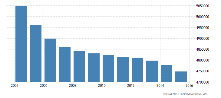 japan population ages 13 16 total wb data