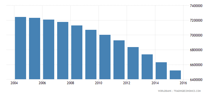 japan population ages 6 11 total wb data