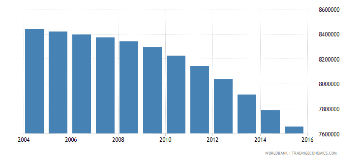 japan population ages 6 12 total wb data