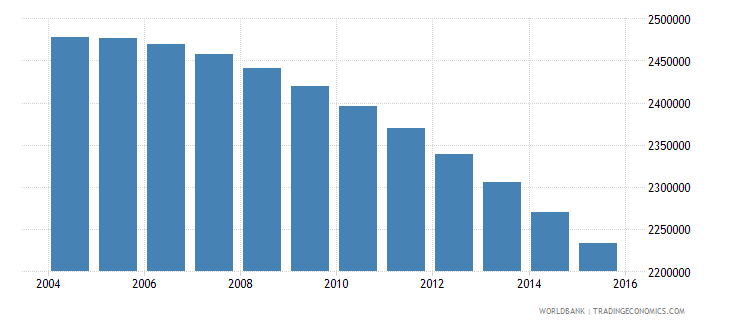 japan population ages 7 10 male wb data