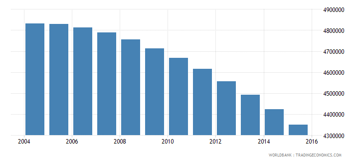 japan population ages 7 10 total wb data