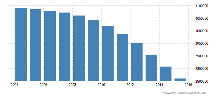 japan population ages 7 11 male wb data
