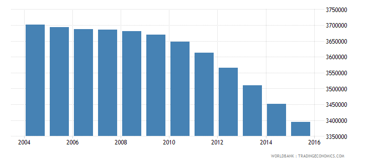 japan population ages 7 12 male wb data