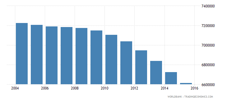 japan population ages 7 12 total wb data