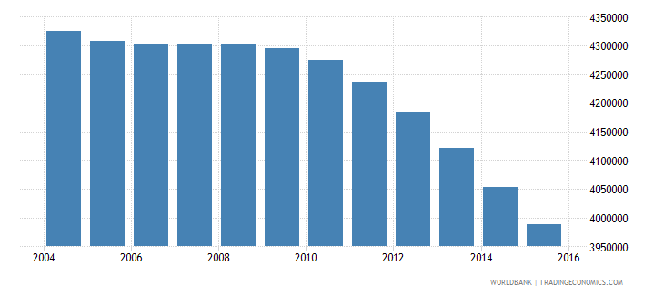 japan population ages 7 13 male wb data