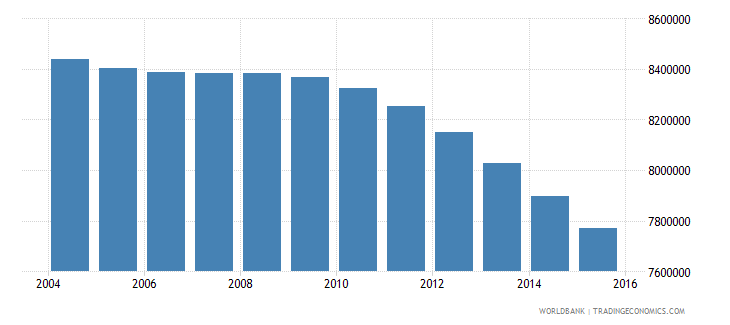 japan population ages 7 13 total wb data