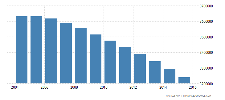 japan population ages 7 9 total wb data